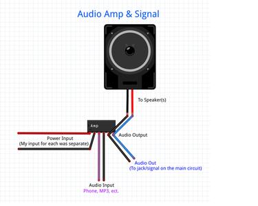 A. the Arduino