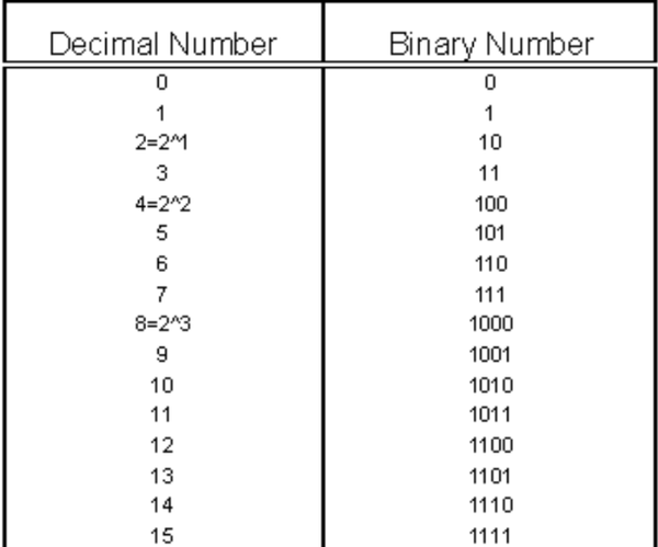 Converting Decimal to Binary Numbers