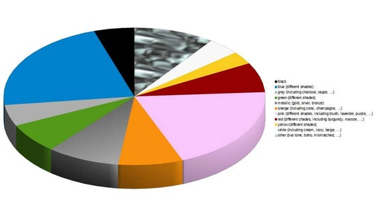Brag With Your Super Cute Pie Chart, Made in LibreOffice Calc