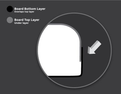 The Importance of Overlapping Your Layers