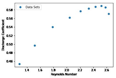 Reynolds Graph, Logarithmic Scale