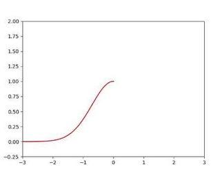 Animation With Python and Matplotlib