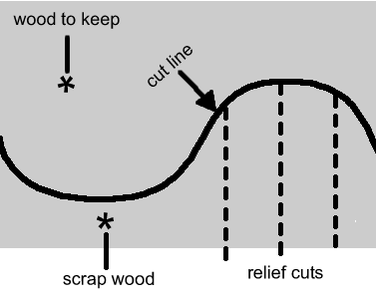 Tip 4 - Relief Cuts for Tight Curves