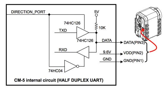 The Joy of UART Communication