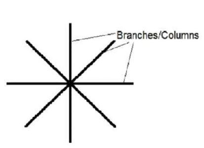 Construction of LED Circuit