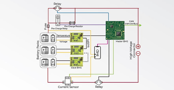 Architecture: Decentralized Battery Management Systems