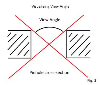 Pinhole Camera Design, Part II