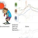 Household Environmental Monitor IoT Solution