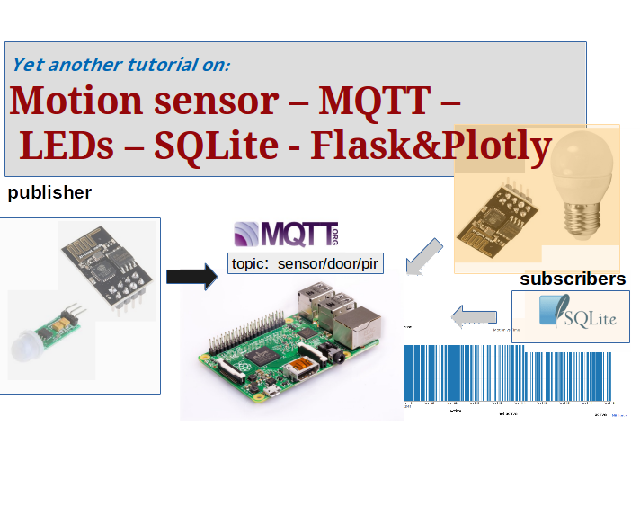 PIR With EPS8266 and MQTT