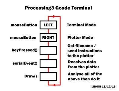 CNC Gcode Sender