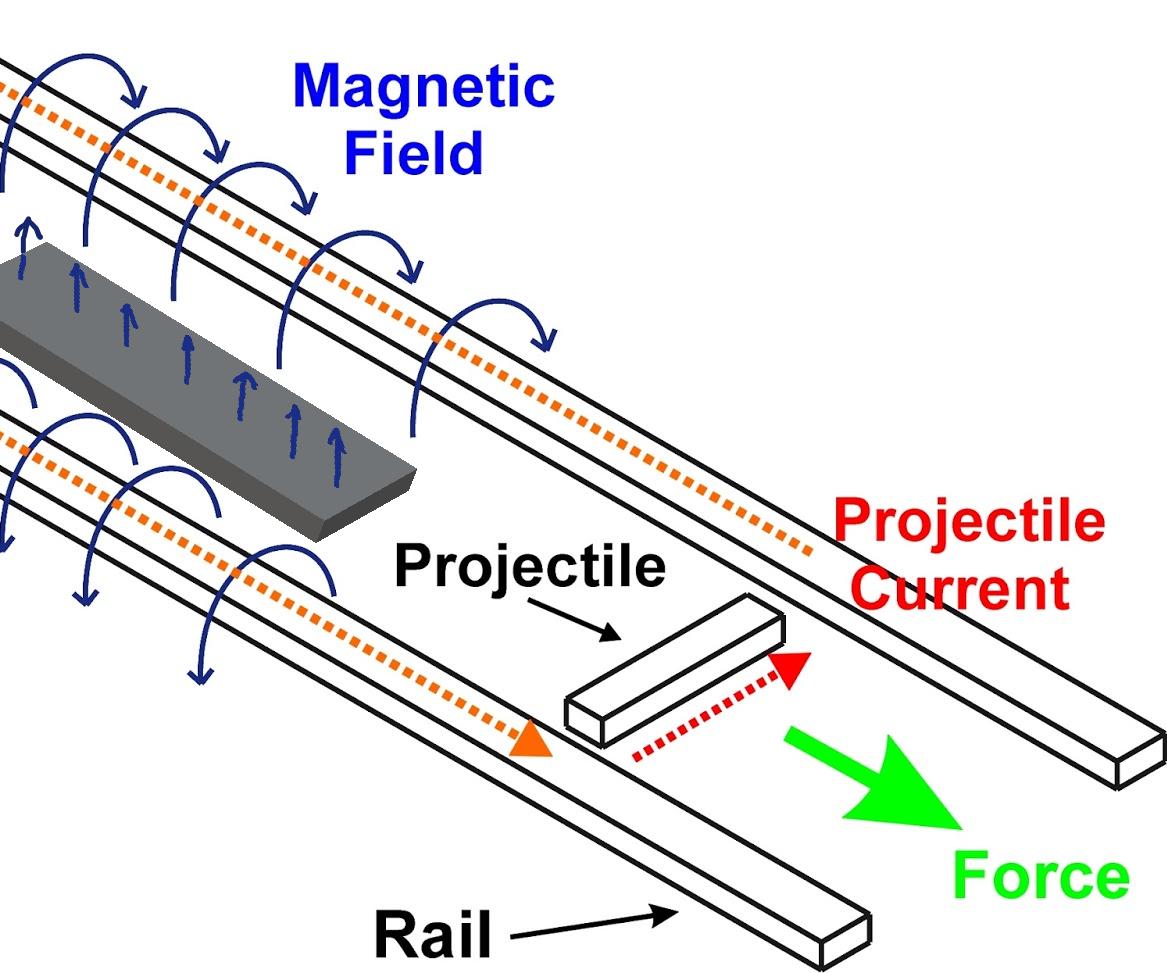 How to Make a Railgun