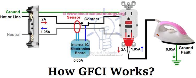 GFCI NOTES