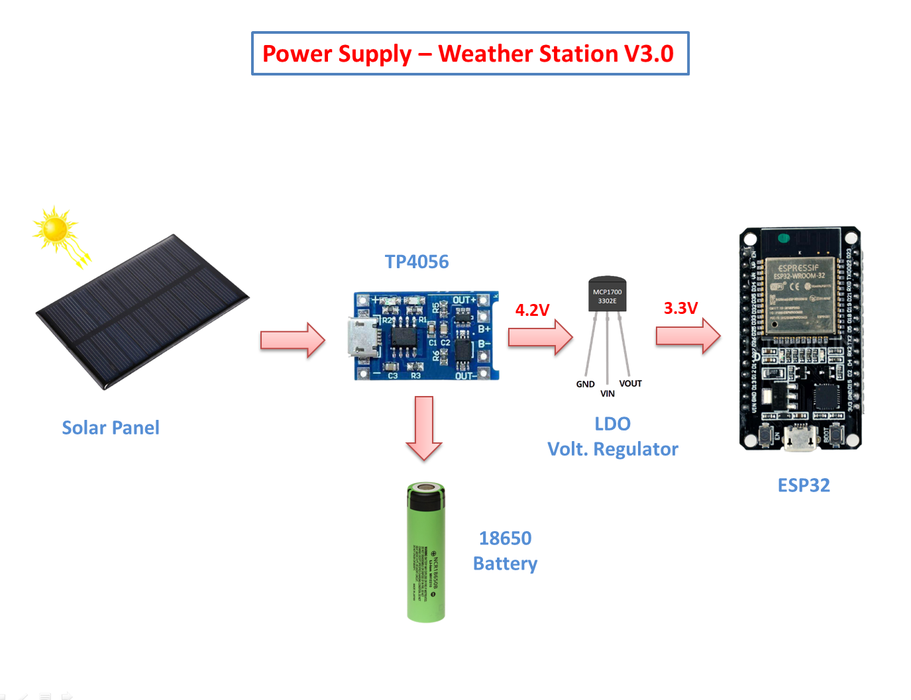 Selecting the Power Supply
