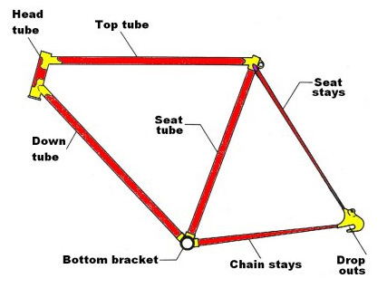 How to measure your bike frame » JustAnotherCyclist.com