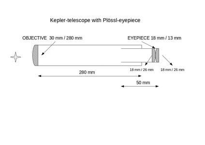 THE KEPLER-TELESCOPE
