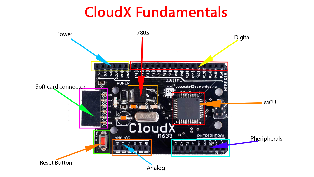 CloudX Microcontroller