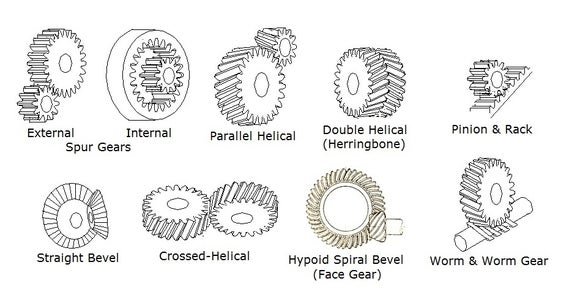Special Tips by Gear Type: