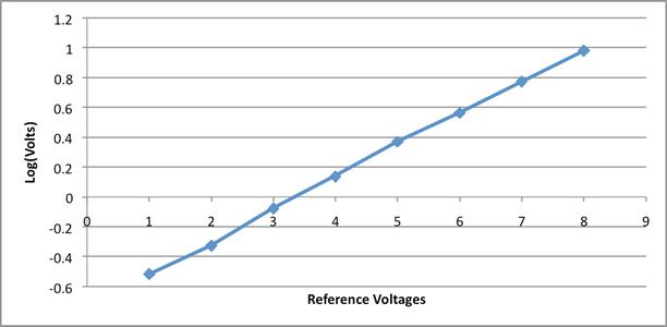 Design: Logarithmic to Linear