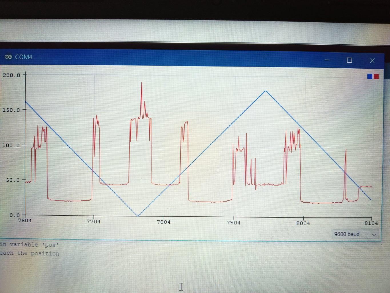 Interpreting the Serial Plotter