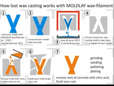 Pour Molten Metal Into Investment Mold