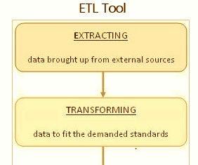 ETL Tool