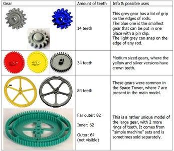 Gear Characteristics