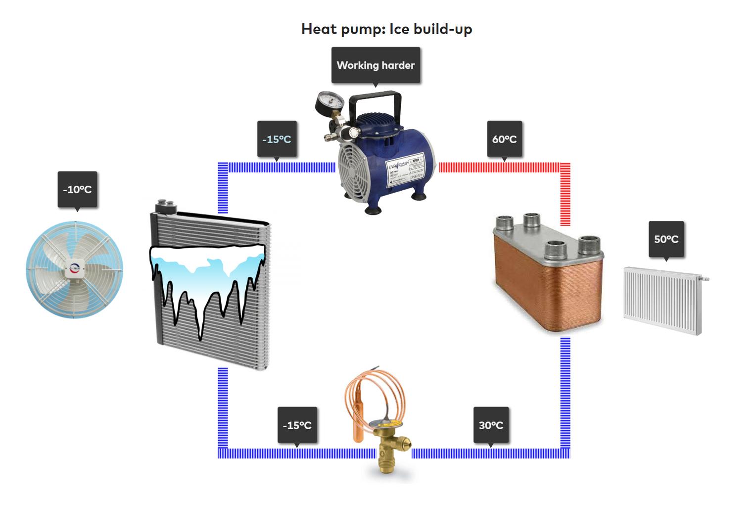 Understand Heat-pump