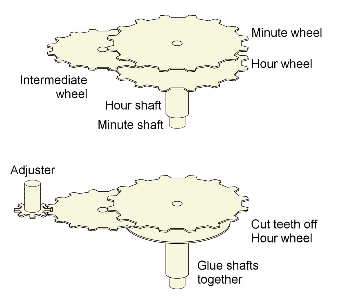 The Clock Motor