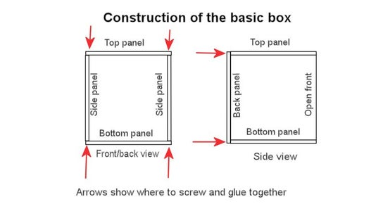 Screwing the Basic Box Together