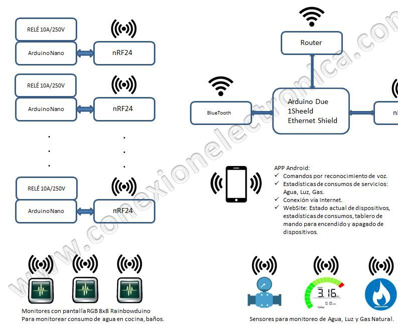 V2 Home Automation by voice control using Google voice recognition API