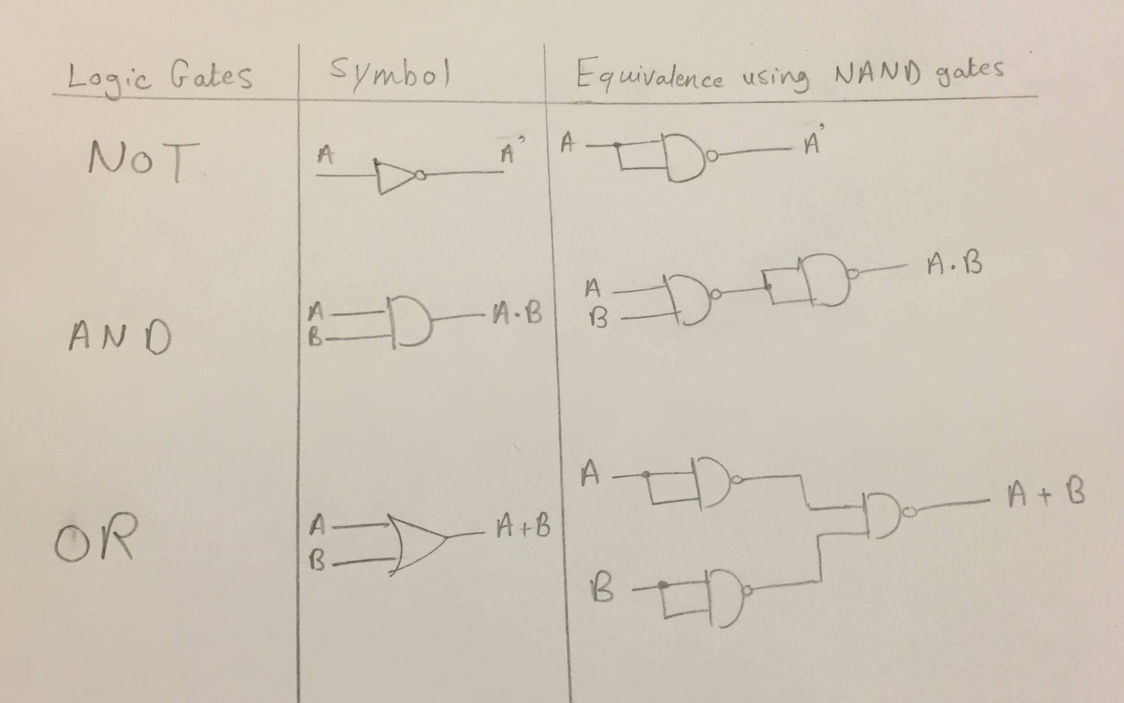 NOT, AND, OR Gates Using NAND Gates