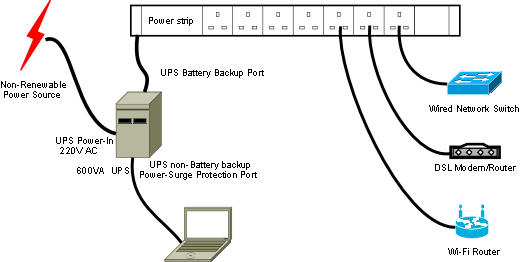 Solar powered Laptop, Computer Speakers, DSL-Router, Wi-Fi-Router, Network-Switch and External TV Tuner