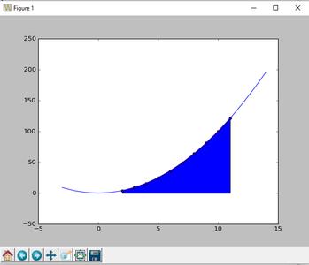 Como Crear Un Programa De Python Que Grafique Cualquier Función Y Saque Un Área Especifica Debajo De Ella