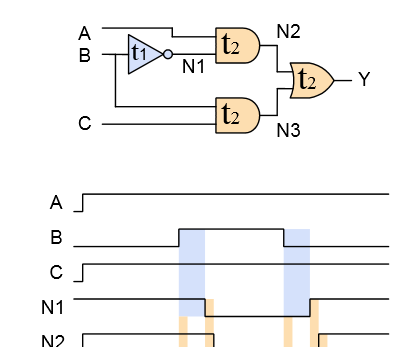 Project 7: Simulate Glitch and Delay in Combinational Circuits