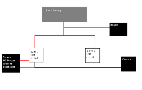 Building the Power Distribution Component