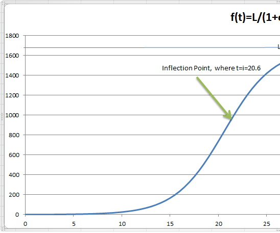 OVERSIMPLIFIED  COVID19 CURVE FIT