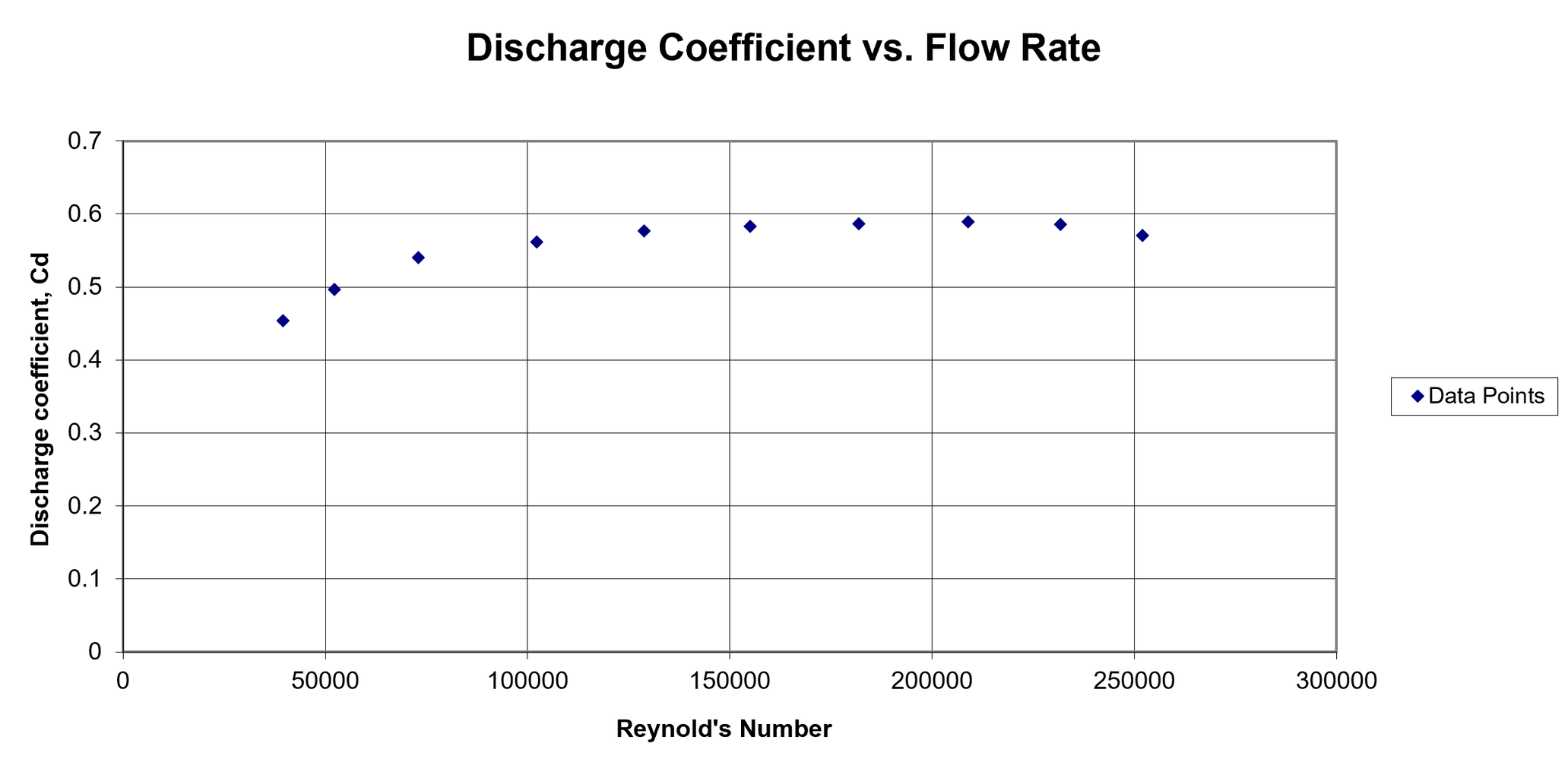 Discharge Coefficient As a Function of the Reynolds Number