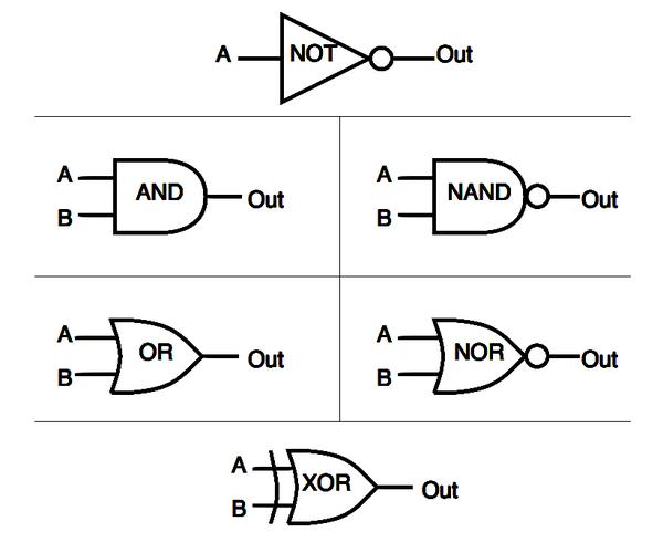 Digital Logic Gates (Part 1)