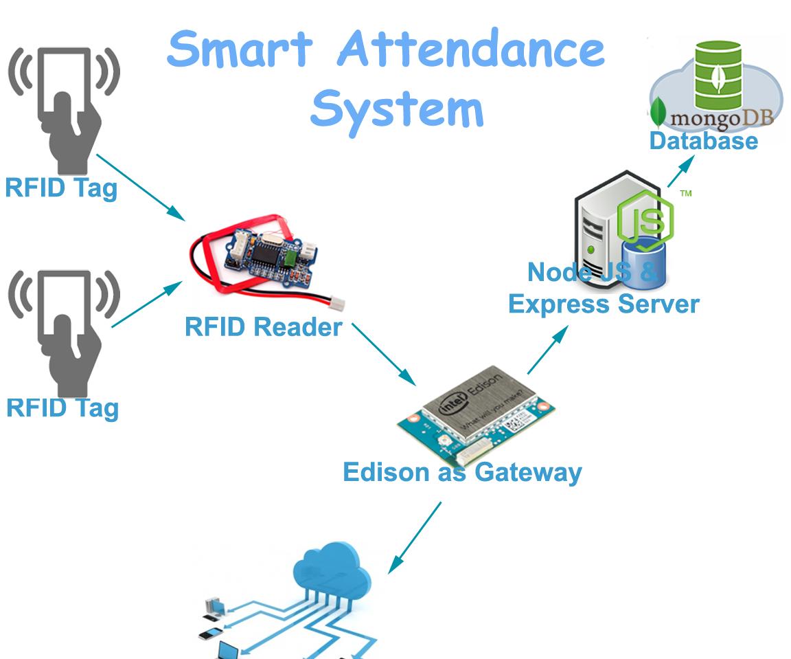 smart attendance system intel edison inside  11 steps