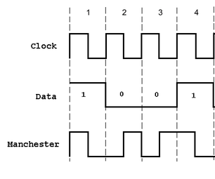 Manchester Code Library for Arduino