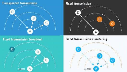 Transmission Type