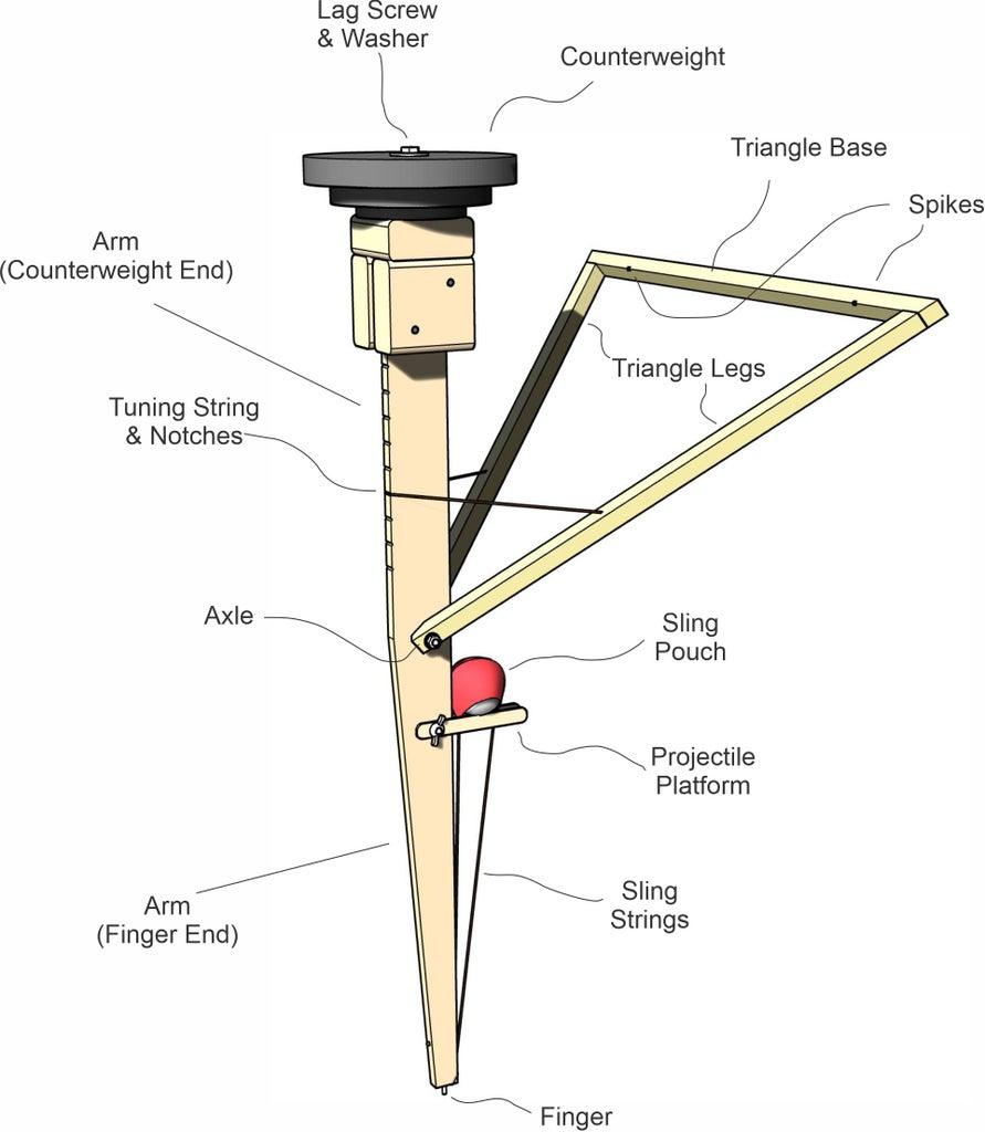 Parts of the Walking Arm Trebuchet