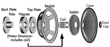 DIY Speaker Theory