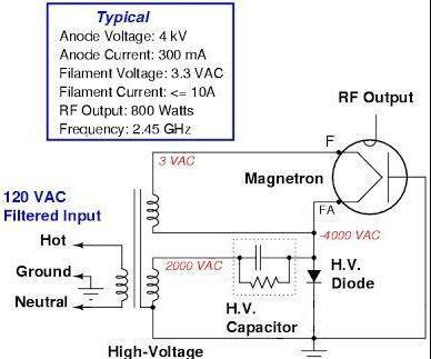 Magnetron Pulse Jamming
