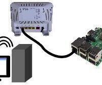 Highspeed VPN Router With Raspberry Pi