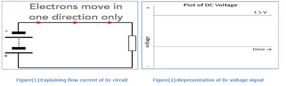 DC Current