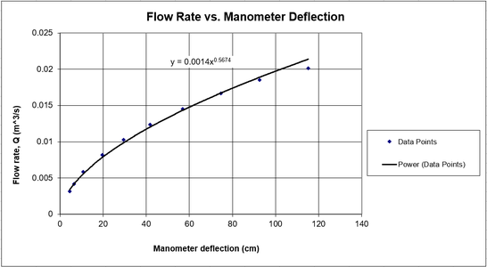 Plot of Flow Rate Vs Manometer Deflection on a Linear Scale