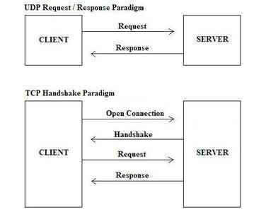 Introduction/Prerequisites