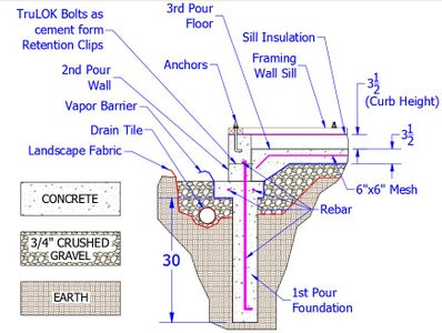 Preliminary Development of Country Garden Shed (Cement Work)