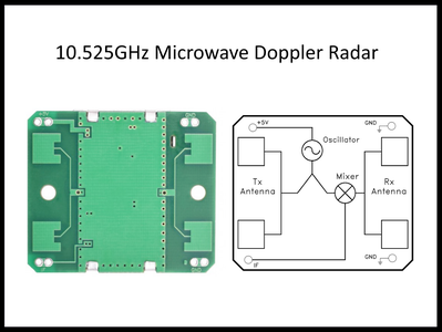 Doppler Radar and the HB100 Module